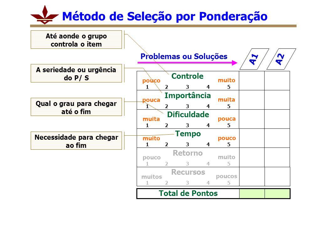 Problemas ou Soluções A1 A2 Controle 1 2 3 4 5 pouco muito Importância 1 2 3 4 5 pouca muita Dificuldade 1 2 3 4 5 muita pouca Tempo 1 2 3 4 5 muito pouco Retorno 1 2 3 4 5 pouco muito Recursos 1 2 3 4 5 muitos poucos Total de Pontos Até aonde o grupo controla o item A seriedade ou urgência do P/ S Qual o grau para chegar até o fim Necessidade para chegar ao fim Método de Seleção por Ponderação
