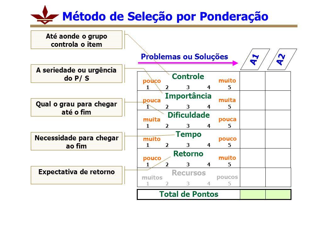 Problemas ou Soluções A1 A2 Controle 1 2 3 4 5 pouco muito Importância 1 2 3 4 5 pouca muita Dificuldade 1 2 3 4 5 muita pouca Tempo 1 2 3 4 5 muito pouco Retorno 1 2 3 4 5 pouco muito Recursos 1 2 3 4 5 muitos poucos Total de Pontos Até aonde o grupo controla o item A seriedade ou urgência do P/ S Qual o grau para chegar até o fim Necessidade para chegar ao fim Expectativa de retorno Método de Seleção por Ponderação