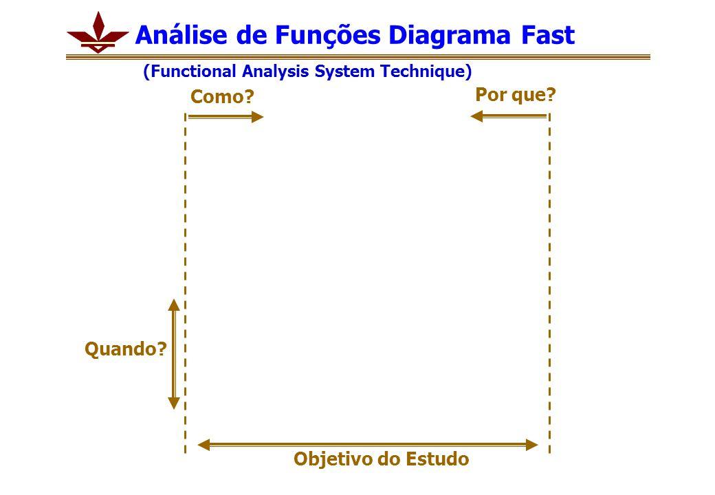 Como? Por que? Análise de Funções Diagrama Fast (Functional Analysis System Technique) Objetivo do Estudo Quando?