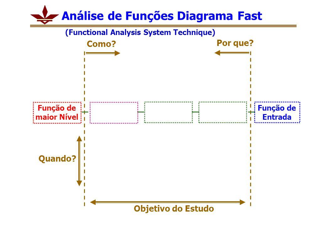 Como? Por que? Função de Entrada Análise de Funções Diagrama Fast (Functional Analysis System Technique) Função de maior Nível Objetivo do Estudo Quan