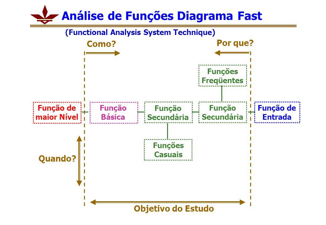 Como? Por que? Função de Entrada Análise de Funções Diagrama Fast (Functional Analysis System Technique) Função Secundária Função Básica Função de mai
