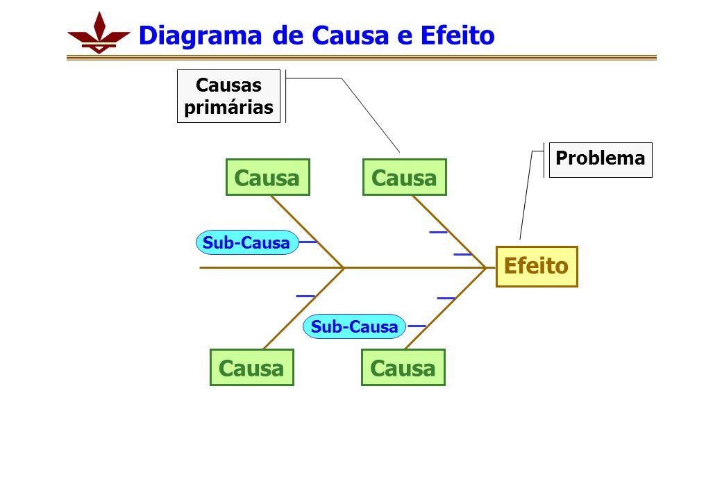 Diagrama de Causa e Efeito Efeito Sub-Causa Causa Problema Causas primárias