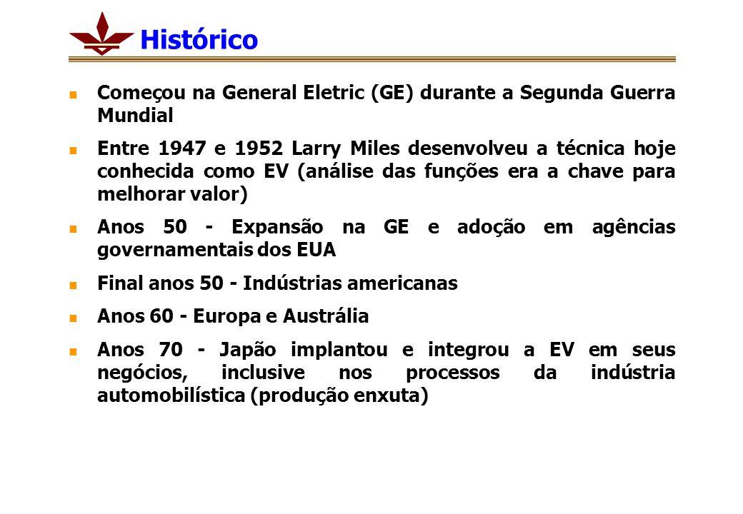Histórico Começou na General Eletric (GE) durante a Segunda Guerra Mundial Entre 1947 e 1952 Larry Miles desenvolveu a técnica hoje conhecida como EV