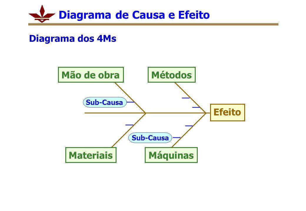 Efeito Sub-Causa Máquinas MétodosMão de obra Materiais Diagrama de Causa e Efeito Diagrama dos 4Ms