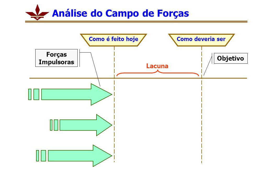 Análise do Campo de Forças Como é feito hojeComo deveria ser Lacuna Forças Impulsoras Objetivo