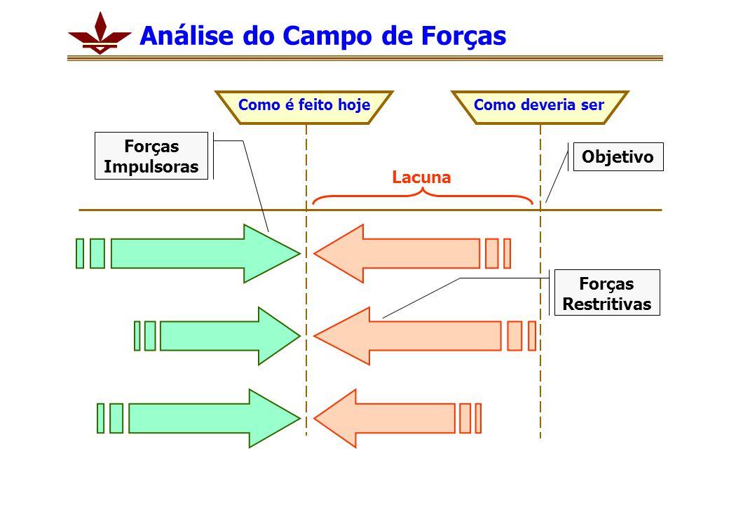 Análise do Campo de Forças Como é feito hojeComo deveria ser Lacuna Forças Restritivas Forças Impulsoras Objetivo