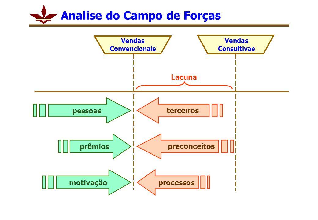 Analise do Campo de Forças Vendas Convencionais Vendas Consultivas Lacuna pessoas prêmios motivação processos preconceitos terceiros
