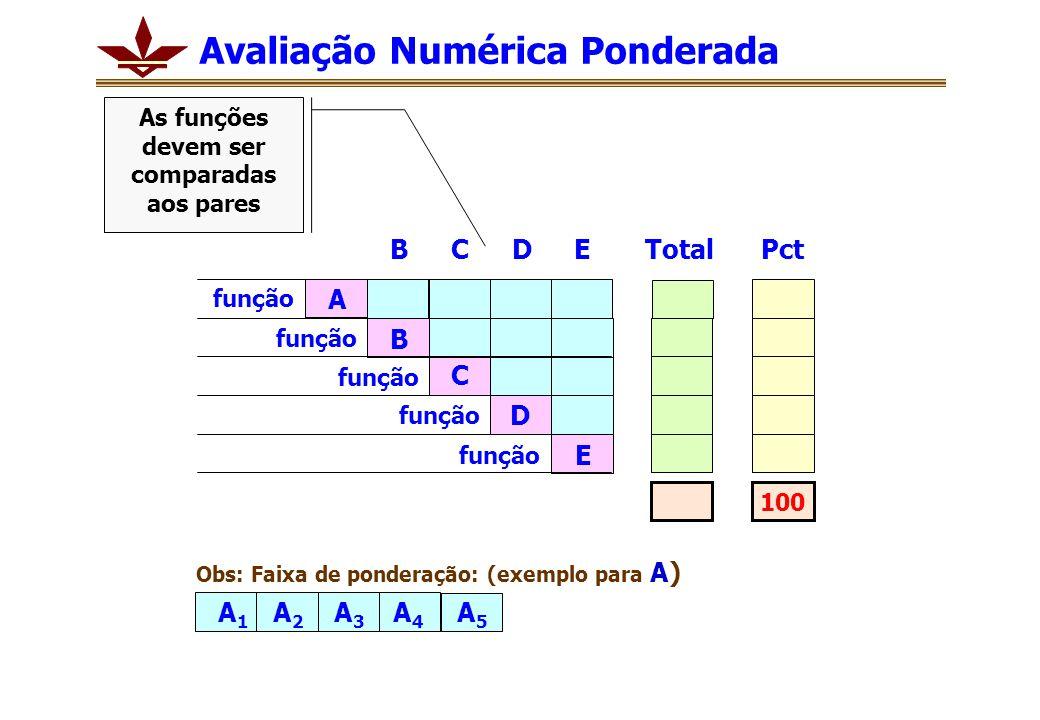 Avaliação Numérica Ponderada TotalPct função A E B C D BCDE A1A1 A2A2 A3A3 A4A4 A5A5 Obs: Faixa de ponderação: (exemplo para A) 100 As funções devem ser comparadas aos pares