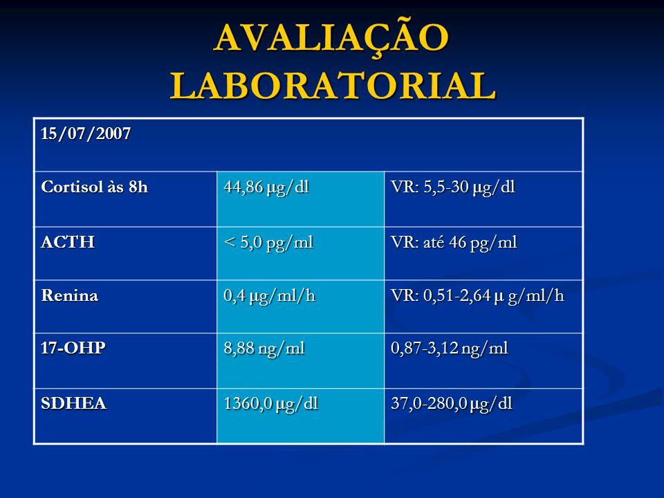 AVALIAÇÃO LABORATORIAL 15/07/2007 Cortisol às 8h 44,86 μ g/dl VR: 5,5-30 μ g/dl ACTH < 5,0 pg/ml VR: até 46 pg/ml Renina 0,4 μ g/ml/h VR: 0,51-2,64 μ g/ml/h 17-OHP 8,88 ng/ml 0,87-3,12 ng/ml SDHEA 1360,0 μ g/dl 37,0-280,0 μ g/dl