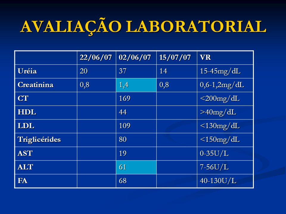 AVALIAÇÃO LABORATORIAL 22/06/0702/06/0715/07/07VR Uréia20371415-45mg/dL Creatinina0,81,40,80,6-1,2mg/dL CT169<200mg/dL HDL44>40mg/dL LDL109<130mg/dL Triglicérides80<150mg/dL AST190-35U/L ALT617-56U/L FA6840-130U/L