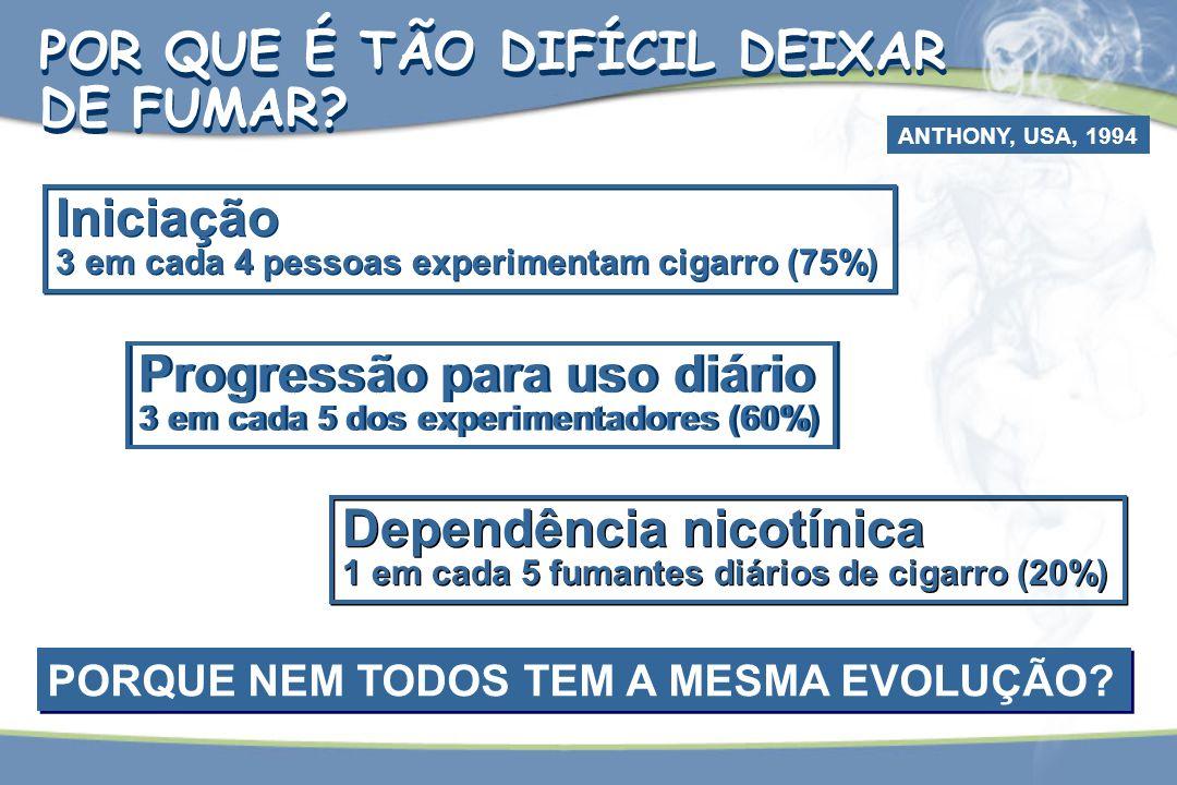 Iniciação 3 em cada 4 pessoas experimentam cigarro (75%) Iniciação 3 em cada 4 pessoas experimentam cigarro (75%) Progressão para uso diário 3 em cada