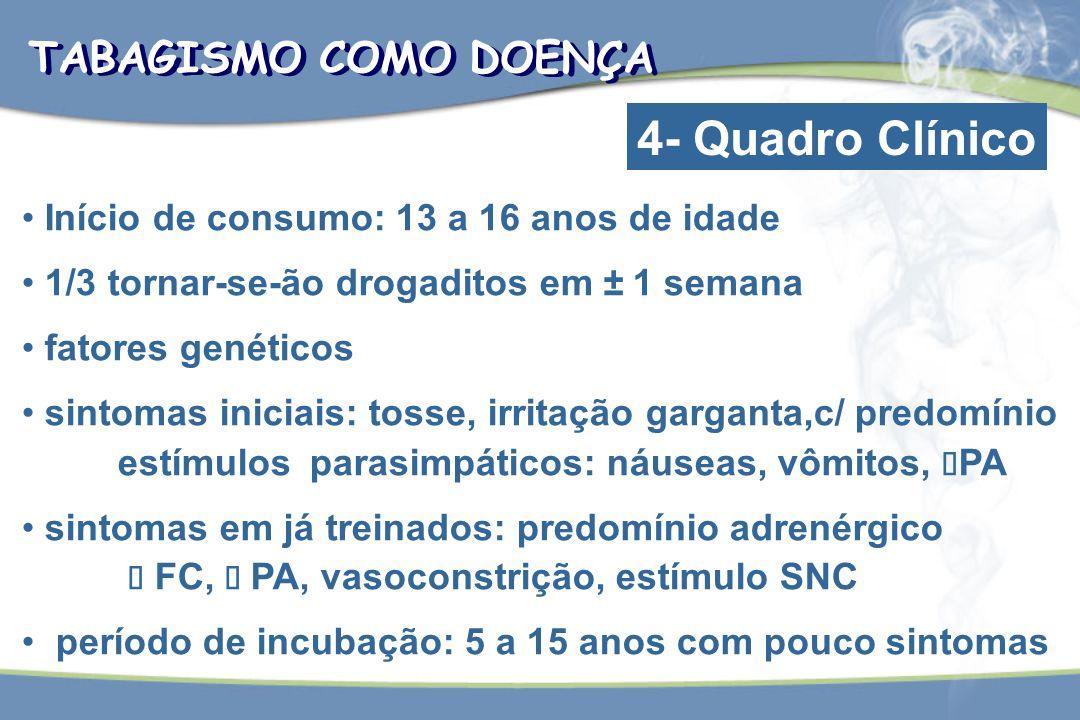 TABAGISMO COMO DOENÇA 4- Quadro Clínico Início de consumo: 13 a 16 anos de idade 1/3 tornar-se-ão drogaditos em   1 semana fatores genéticos sintoma