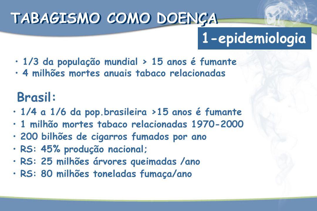TABAGISMO COMO DOENÇA 1-epidemiologia 1/3 da população mundial > 15 anos é fumante 4 milhões mortes anuais tabaco relacionadas Brasil: 1/4 a 1/6 da po