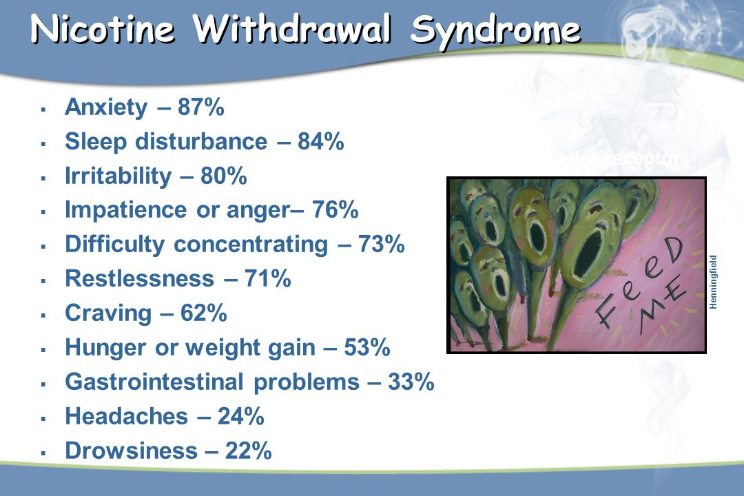 Nicotine Withdrawal Syndrome  Anxiety – 87%  Sleep disturbance – 84%  Irritability – 80%  Impatience or anger– 76%  Difficulty concentrating – 73