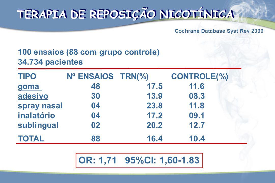 TERAPIA DE REPOSIÇÃO NICOTÍNICA 100 ensaios (88 com grupo controle) 34.734 pacientes TIPONº ENSAIOS TRN(%) CONTROLE(%) goma48 17.511.6 adesivo30 13.90