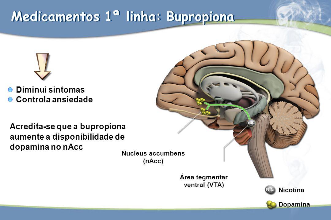 Medicamentos 1ª linha: Bupropiona Acredita-se que a bupropiona aumente a disponibilidade de dopamina no nAcc Diminui sintomas Controla ansiedade Nucle