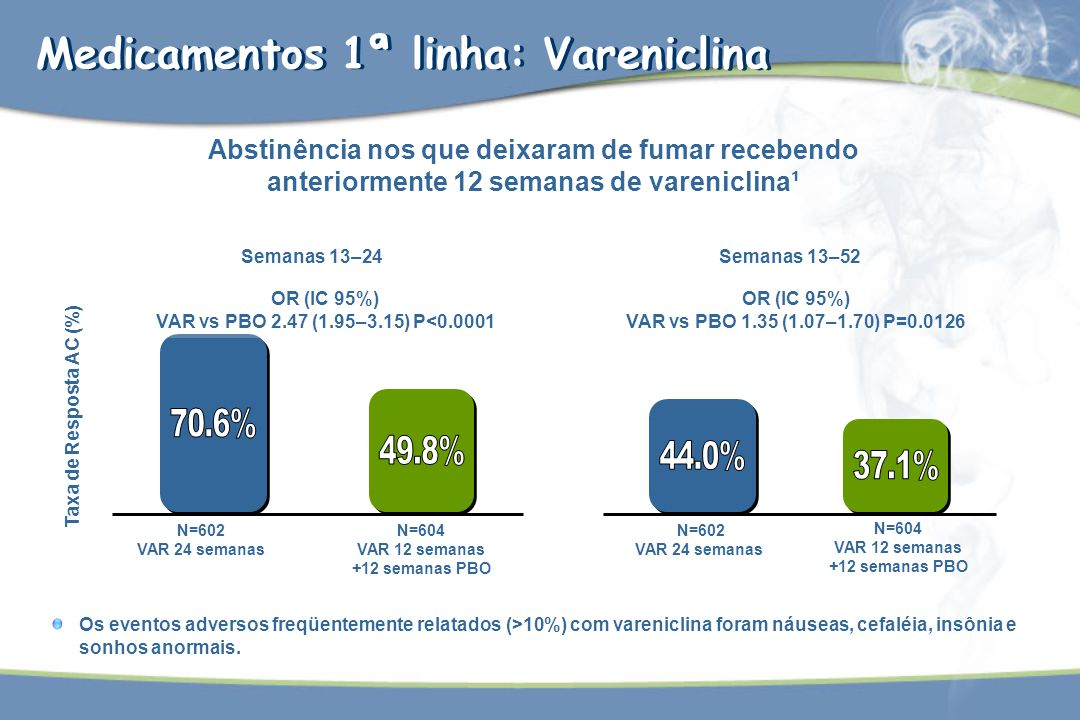 Os eventos adversos freqüentemente relatados (>10%) com vareniclina foram náuseas, cefaléia, insônia e sonhos anormais. Taxa de Resposta AC (%) Semana