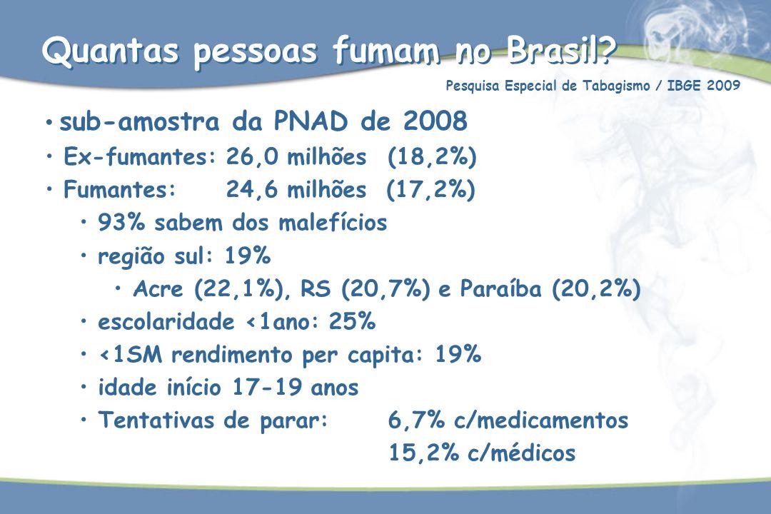 Pesquisa Especial de Tabagismo / IBGE 2009 sub-amostra da PNAD de 2008 Ex-fumantes: 26,0 milhões (18,2%) Fumantes: 24,6 milhões (17,2%) 93% sabem dos