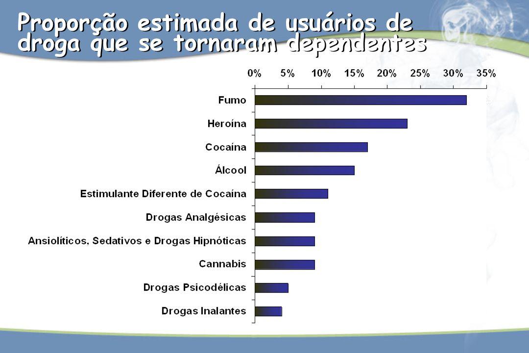Proporção estimada de usuários de droga que se tornaram dependentes