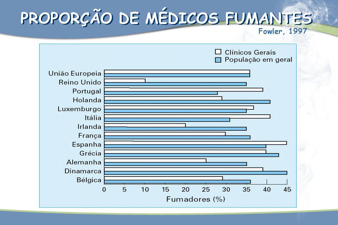PROPORÇÃO DE MÉDICOS FUMANTES Fowler, 1997