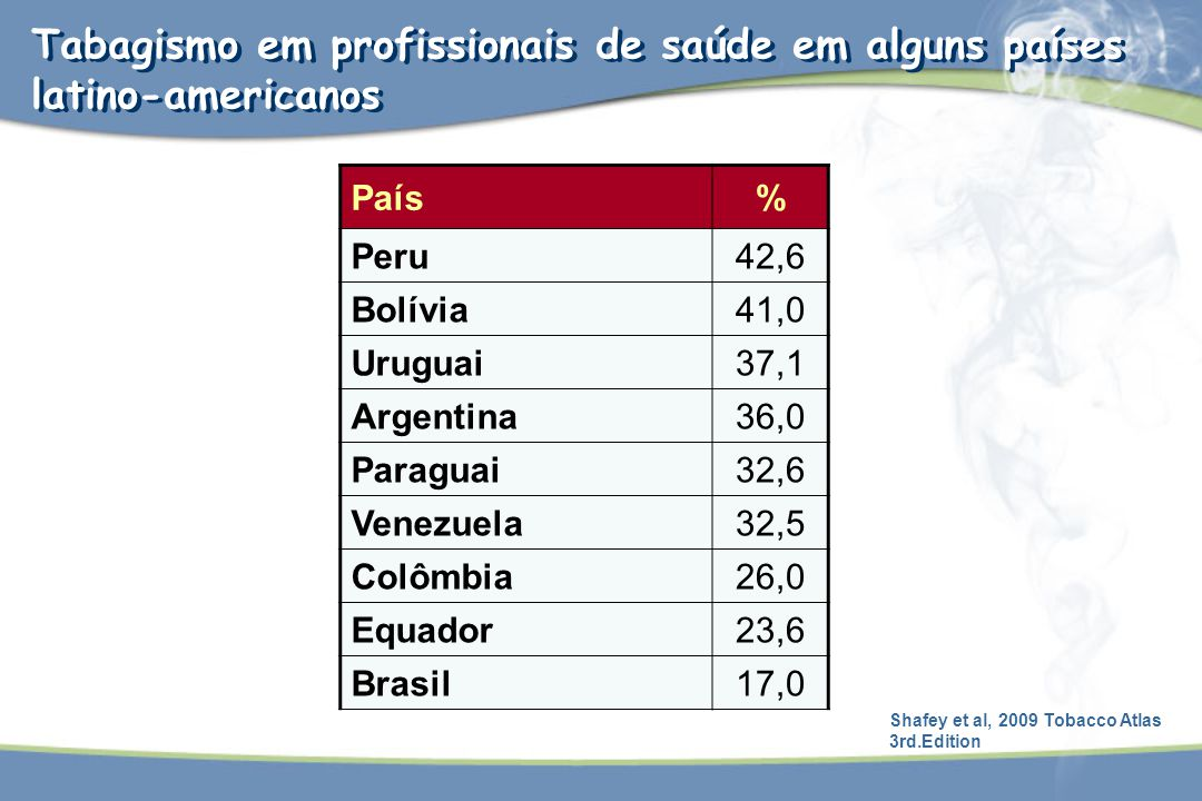 País% Peru42,6 Bolívia41,0 Uruguai37,1 Argentina36,0 Paraguai32,6 Venezuela32,5 Colômbia26,0 Equador23,6 Brasil17,0 Tabagismo em profissionais de saúd