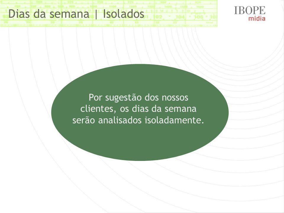 Dias da semana | Isolados Por sugestão dos nossos clientes, os dias da semana serão analisados isoladamente.