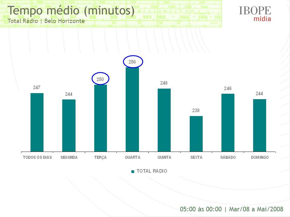 Tempo médio (minutos) Total Rádio | Belo Horizonte
