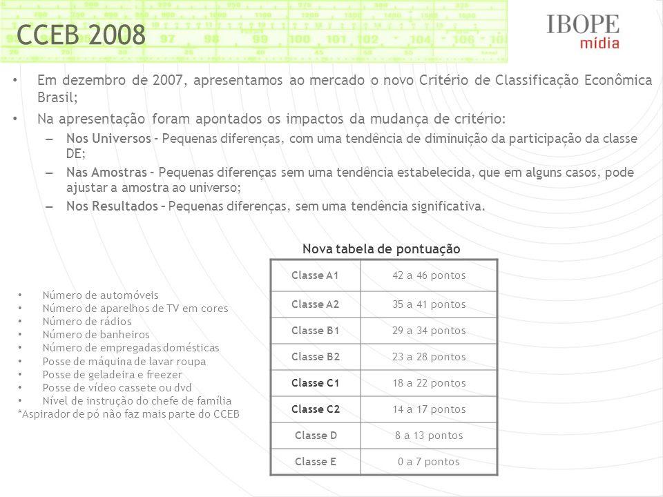 CCEB 2008 Em dezembro de 2007, apresentamos ao mercado o novo Critério de Classificação Econômica Brasil; Na apresentação foram apontados os impactos da mudança de critério: – Nos Universos – Pequenas diferenças, com uma tendência de diminuição da participação da classe DE; – Nas Amostras – Pequenas diferenças sem uma tendência estabelecida, que em alguns casos, pode ajustar a amostra ao universo; – Nos Resultados – Pequenas diferenças, sem uma tendência significativa.