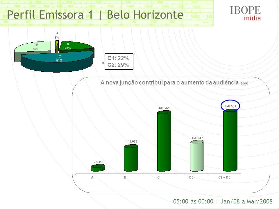 Perfil Emissora 1 | Belo Horizonte 05:00 à s 00:00 | Jan/08 a Mar/2008 C1: 22% C2: 29% A nova junção contribui para o aumento da audiência (abs)
