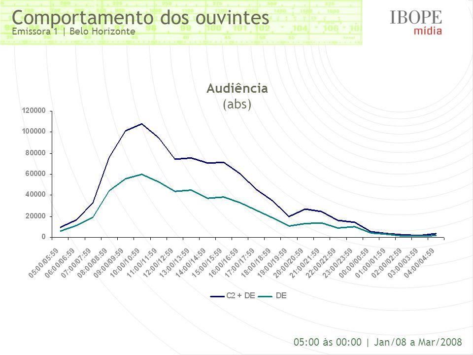 Comportamento dos ouvintes Emissora 1 | Belo Horizonte 05:00 à s 00:00 | Jan/08 a Mar/2008 Audiência (abs)