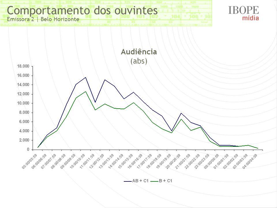Comportamento dos ouvintes Emissora 2 | Belo Horizonte Audiência (abs)