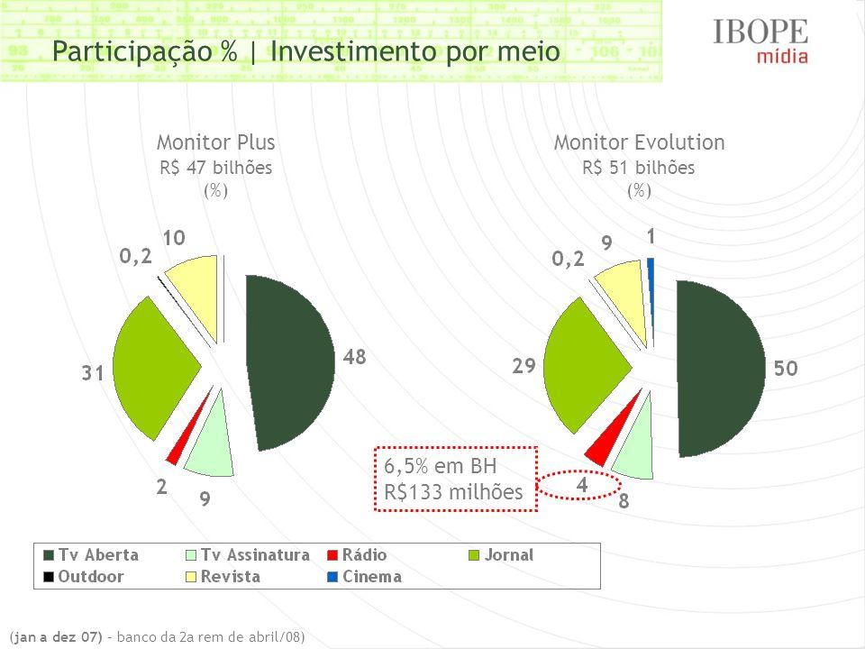 (jan a dez 07) – banco da 2a rem de abril/08) Monitor Plus R$ 47 bilhões (%) Monitor Evolution R$ 51 bilhões (%) 6,5% em BH R$133 milhões Participação % | Investimento por meio
