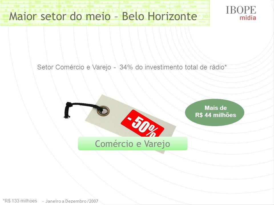 Setor Comércio e Varejo - 34% do investimento total de rádio* Comércio e Varejo Mais de R$ 44 milhões *R$ 133 milhoes Maior setor do meio – Belo Horizonte - Janeiro a Dezembro/2007