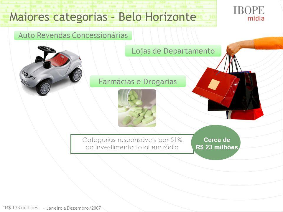 Lojas de Departamento Auto Revendas Concessionárias Farmácias e Drogarias Maiores categorias – Belo Horizonte Categorias responsáveis por 51% do investimento total em rádio Cerca de R$ 23 milhões *R$ 133 milhoes - Janeiro a Dezembro/2007