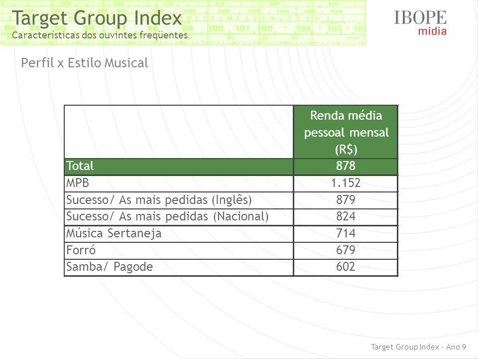 Target Group Index Características dos ouvintes freqüentes Perfil x Estilo Musical Target Group Index – Ano 9 Renda média pessoal mensal (R$) Total878 MPB1.152 Sucesso/As mais pedidas(Inglês)879 Sucesso/ As mais pedidas (Nacional)824 Música Sertaneja714 Forró679 Samba/ Pagode602