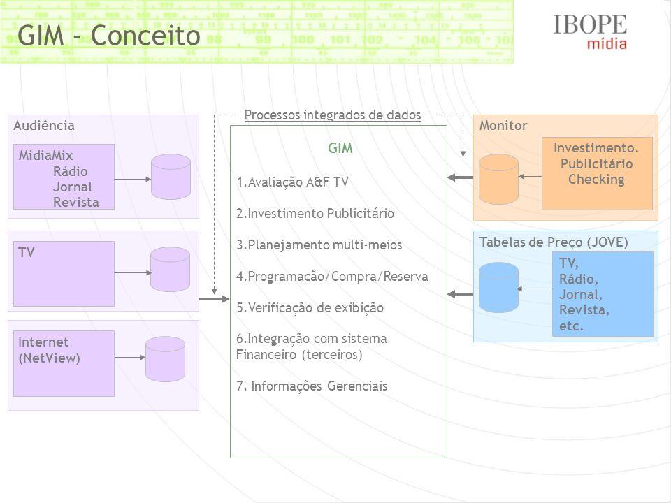 GIM - Conceito Monitor Investimento.
