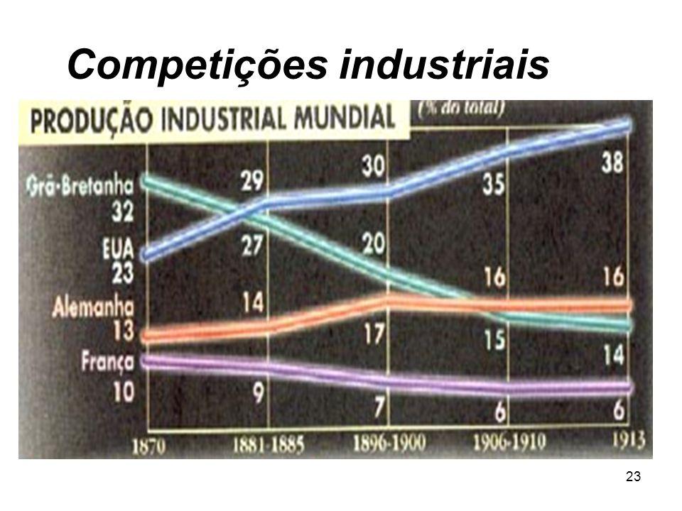 22 Competições industriais