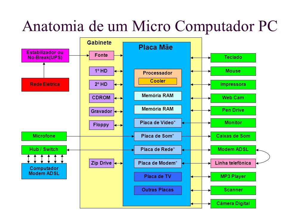 Anatomia de um Micro Computador PC Gabinete Placa Mãe Fonte Processador Cooler 1º HD Floppy CDROM Gravador Memória RAM Placa de Vídeo* Placa de Som* P