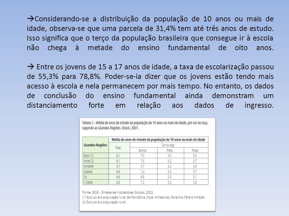 PERCURSOS DESCONTÍNUOS E EM DESCOMPASSO EM RELAÇÃO À EDUCAÇÃO BÁSICA NO ESTADO BRASILEIRO O que se constata é que tanto o acesso à educação no Brasil, como o tipo de educação acessado, depende fundamentalmente da origem socioeconômica de cada indivíduo.