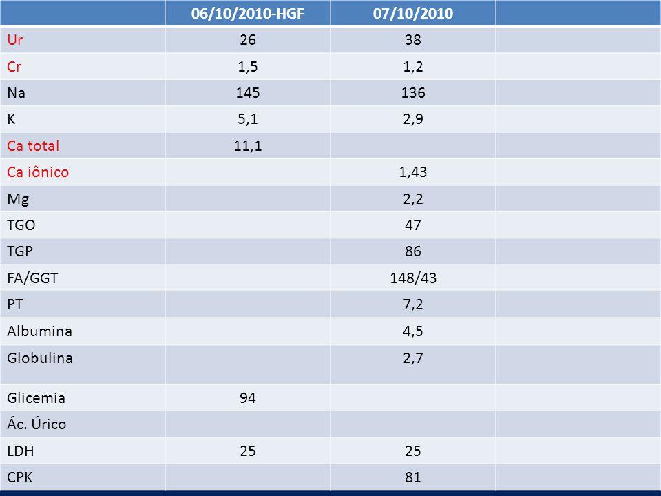 Universidade Federal do Ceará Serviço de Reumatologia - HUWC Exames: 06/10/2010-HGF07/10/2010 Ur2638 Cr1,51,2 Na145136 K5,12,9 Ca total11,1 Ca iônico1