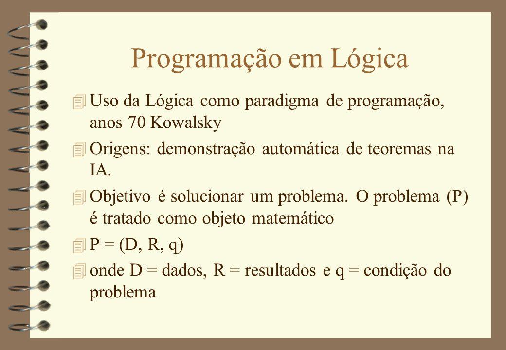 Programação em Lógica 4 Uso da Lógica como paradigma de programação, anos 70 Kowalsky 4 Origens: demonstração automática de teoremas na IA. 4 Objetivo