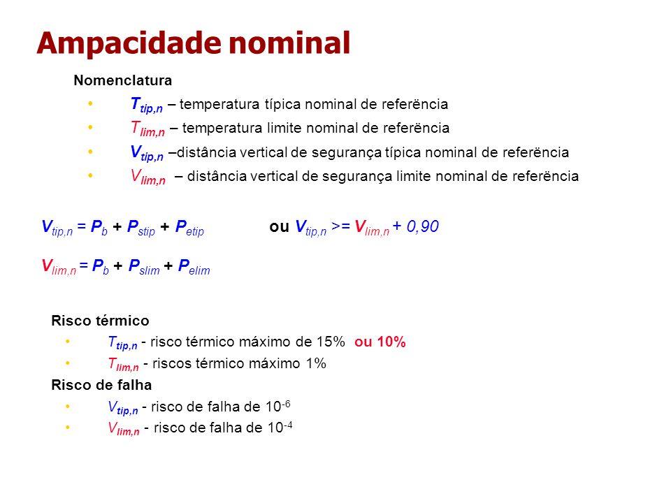 Ampacidade nominal Risco térmico T tip,n - risco térmico máximo de 15% ou 10% T lim,n - riscos térmico máximo 1% Risco de falha V tip,n - risco de falha de 10 -6 V lim,n - risco de falha de 10 -4 Nomenclatura T tip,n – temperatura típica nominal de referëncia T lim,n – temperatura limite nominal de referëncia V tip,n –distância vertical de segurança típica nominal de referëncia V lim,n – distância vertical de segurança limite nominal de referëncia V tip,n = P b + P stip + P etip ou V tip,n >= V lim,n + 0,90 V lim,n = P b + P slim + P elim