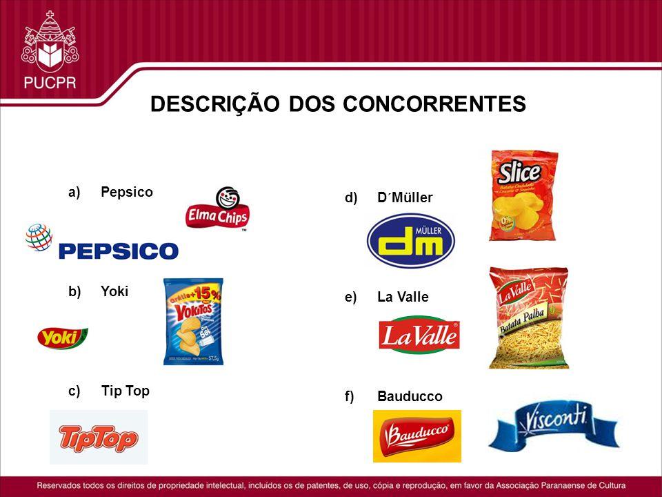 DESCRIÇÃO DOS CONCORRENTES a)Pepsico A PepsiCo é uma multinacional americana que atua no Brasil desde 1953.