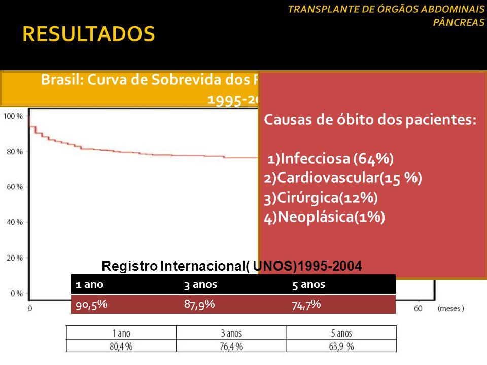 Brasil: Curva de Sobrevida dos Pacientes( TS Pâncreas/Rim) 1995-2004 Causas de óbito dos pacientes: 1)Infecciosa (64%) 2)Cardiovascular(15 %) 3)Cirúrg