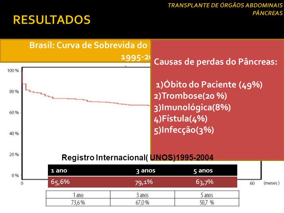 Brasil: Curva de Sobrevida do Enxerto( TS Pâncreas/Rim) 1995-2004 Causas de perdas do Pâncreas: 1)Óbito do Paciente (49%) 2)Trombose(20 %) 3)Imunológi