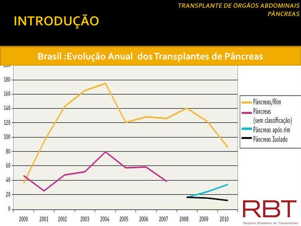 Re Transplante por região do Brasil (%) 1995- 2004 RegiõesPercentuais Sudeste92 Sul8