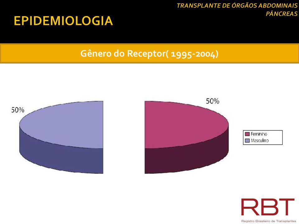Faixa Etária do Doador (1995-2004)