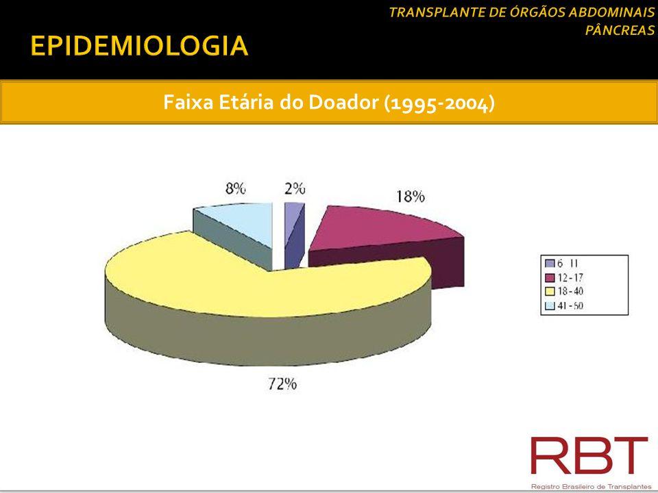 Faixa Etária do Receptor (1995-2004)