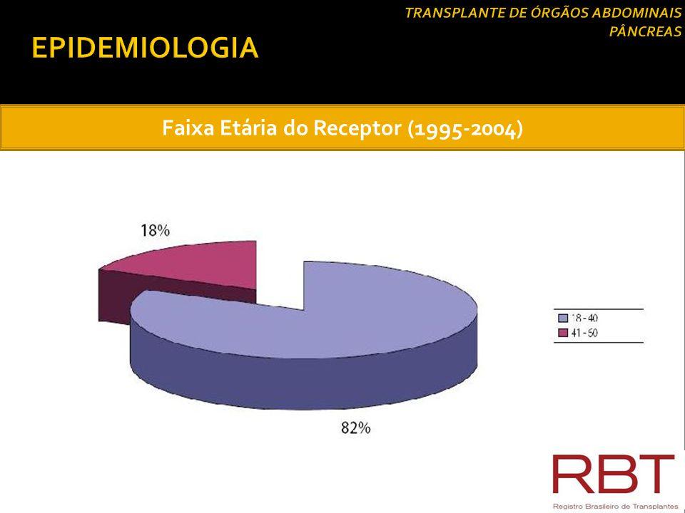 Transplante Simutâneo de Rim/Pâncreas (TSRP)  Segundo American Diabetes Association (ADA) e Sociedade Brasileira de Diabetes (SBD):  Paciente com DM1 com DRT ou em fase pré-dialítica (clearance de creatinina <20 ml/min);