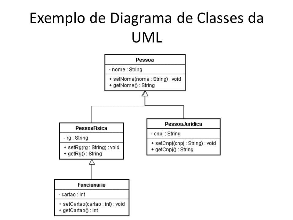Polimorfismo O uso do polimorfismo pressupõe duas condições: a existência de herança entre as classes e a redefinição de métodos nas classes.